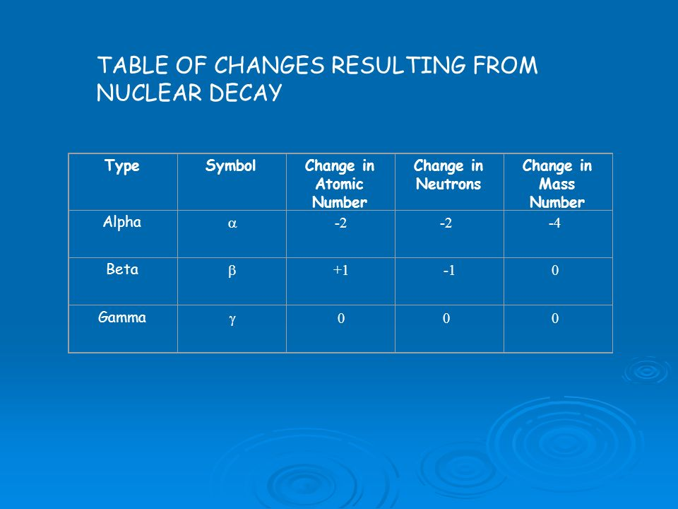 Change in Atomic Number