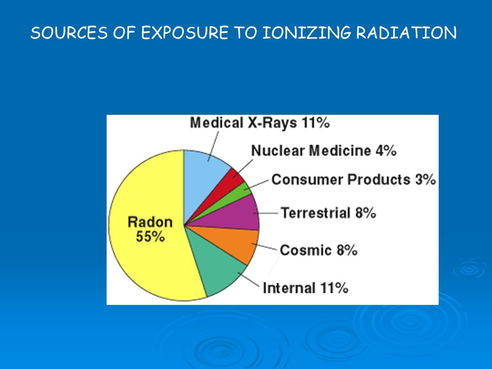 SOURCES OF EXPOSURE TO IONIZING RADIATION