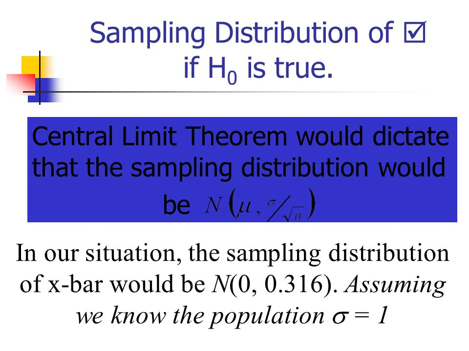 Sampling Distribution of  if H0 is true.