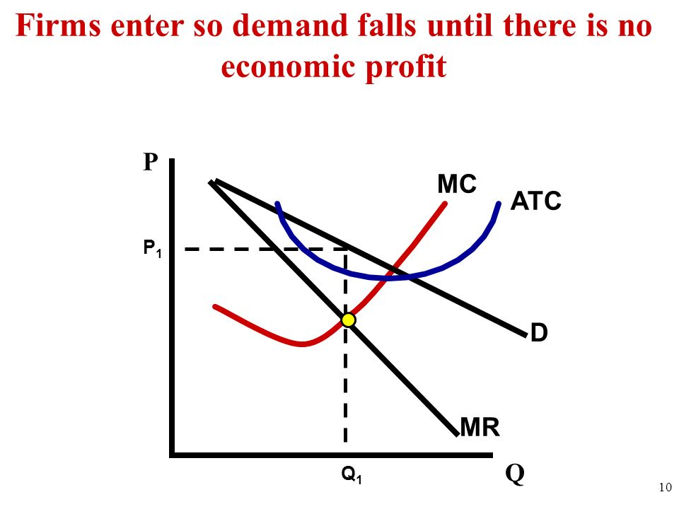 Firms enter so demand falls until there is no economic profit