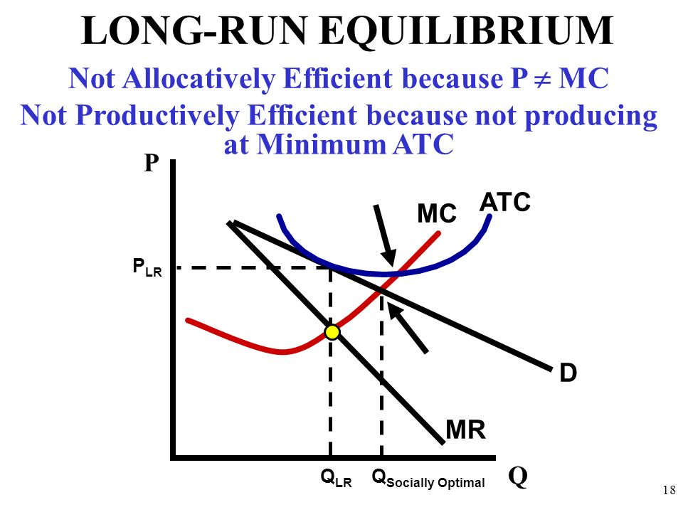 LONG-RUN EQUILIBRIUM Not Allocatively Efficient because P  MC