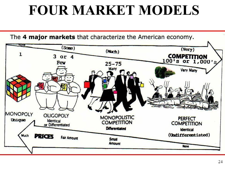 FOUR MARKET MODELS