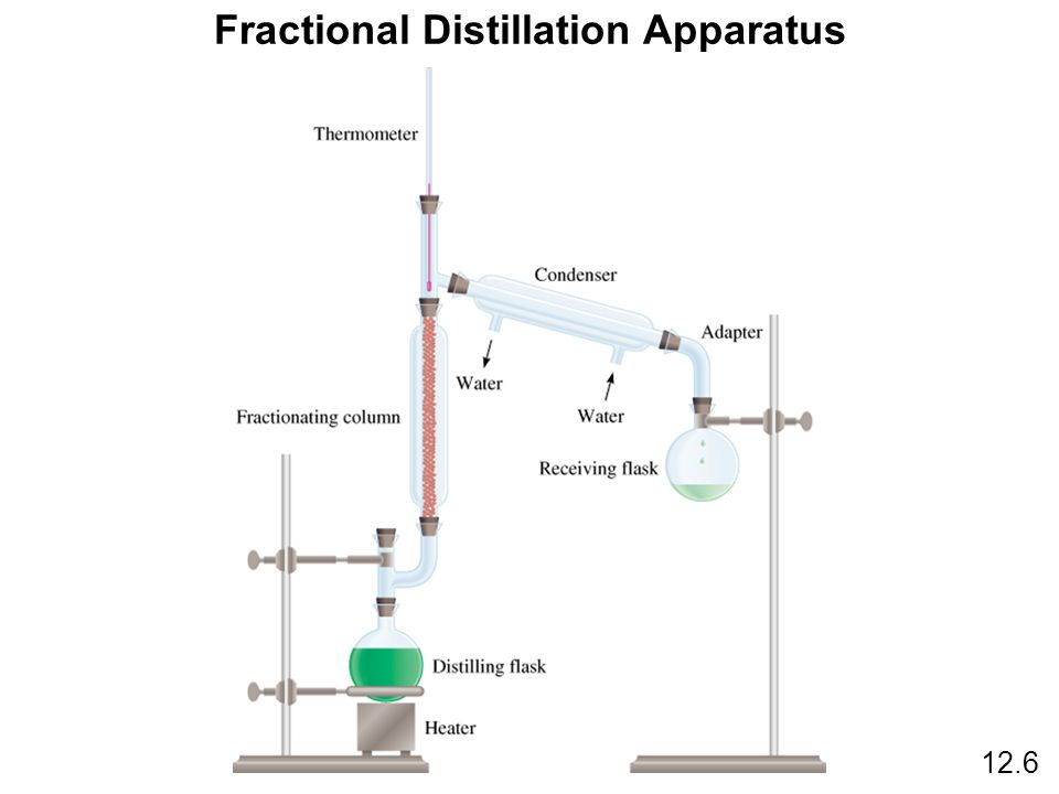 Fractional Distillation Apparatus