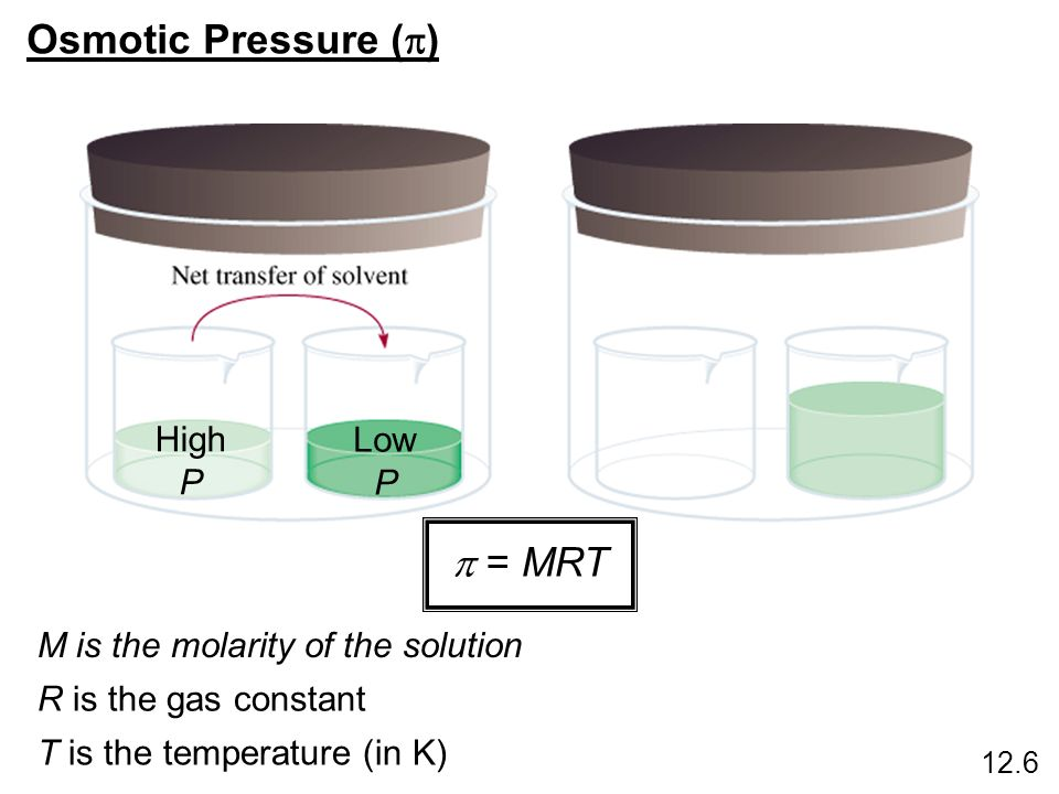 Osmotic Pressure (p) p = MRT High P Low P
