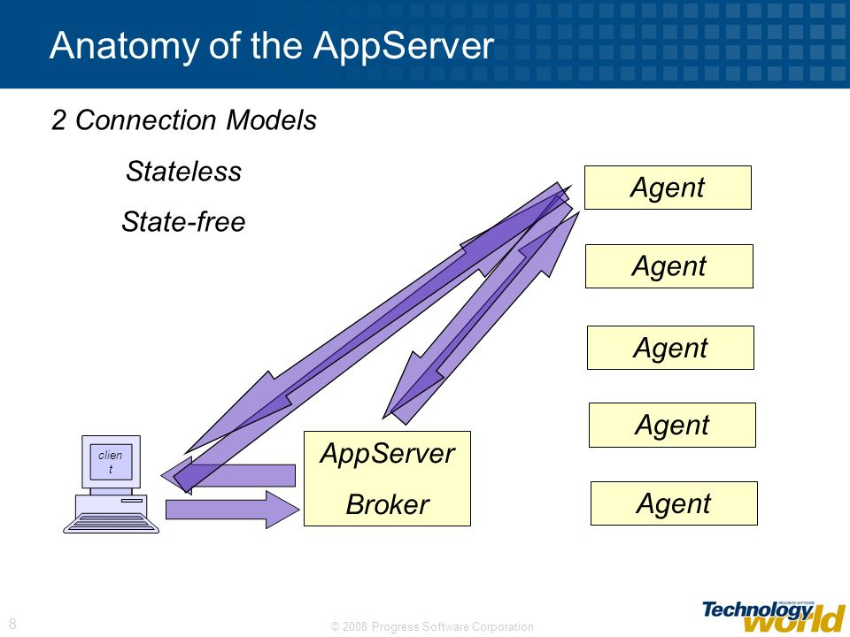 Anatomy of the AppServer