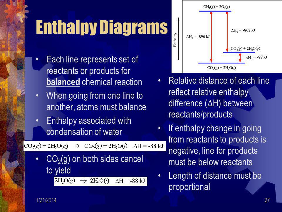 Enthalpy Diagrams Each line represents set of reactants or products for balanced chemical reaction.