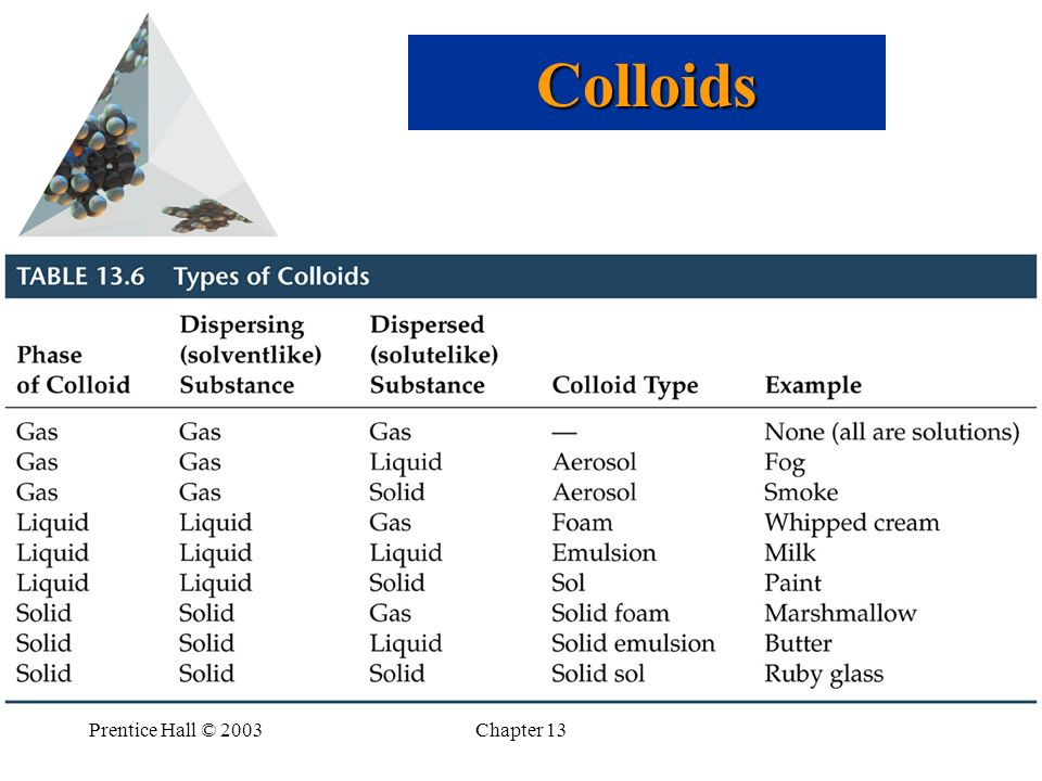 Colloids Prentice Hall © 2003 Chapter 13