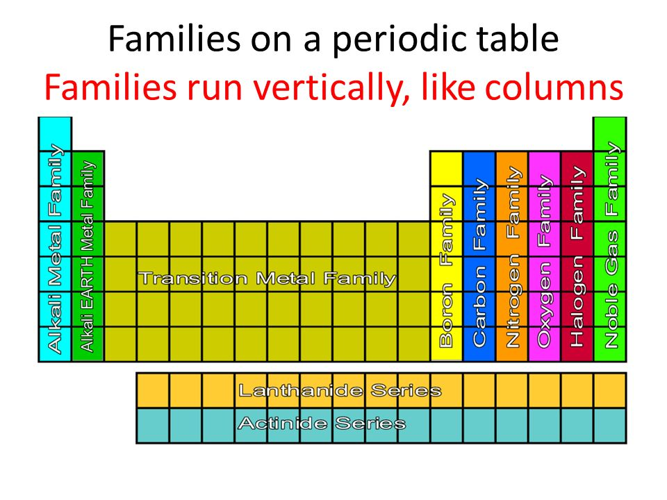 Families on a periodic table Families run vertically, like columns