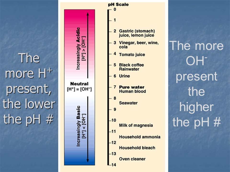 The more H+ present, the lower the pH #