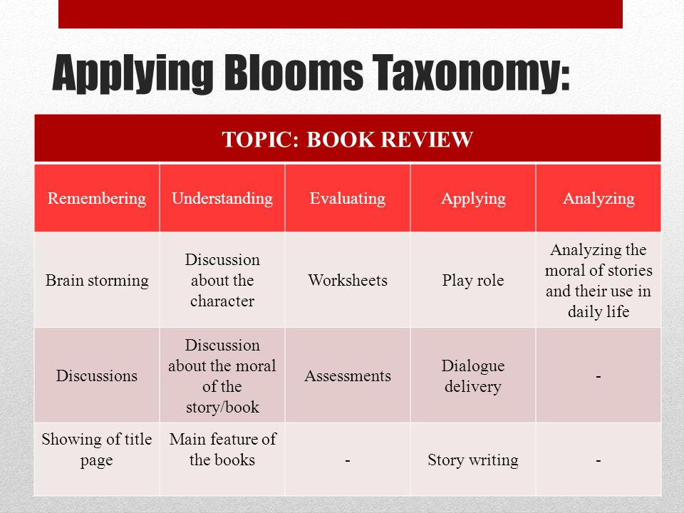 Applying Blooms Taxonomy: