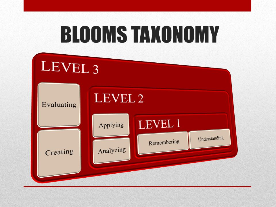 BLOOMS TAXONOMY LEVEL 3 Evaluating Creating LEVEL 2 Applying Analyzing