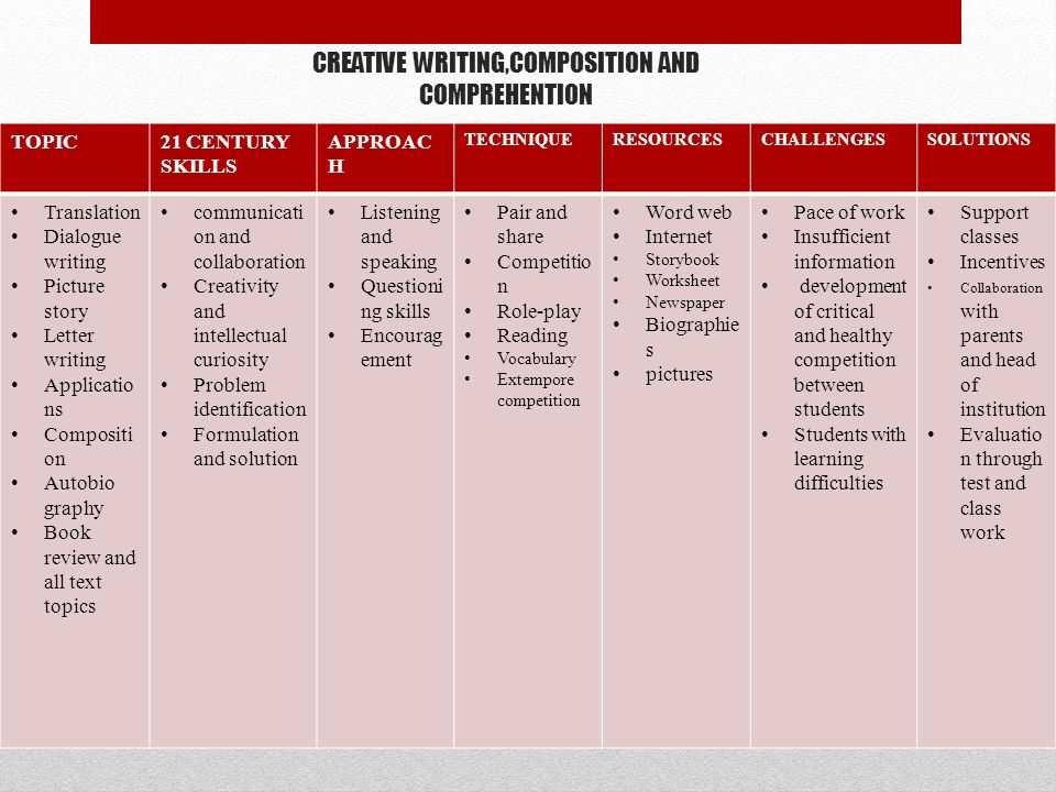 CREATIVE WRITING,COMPOSITION AND COMPREHENTION