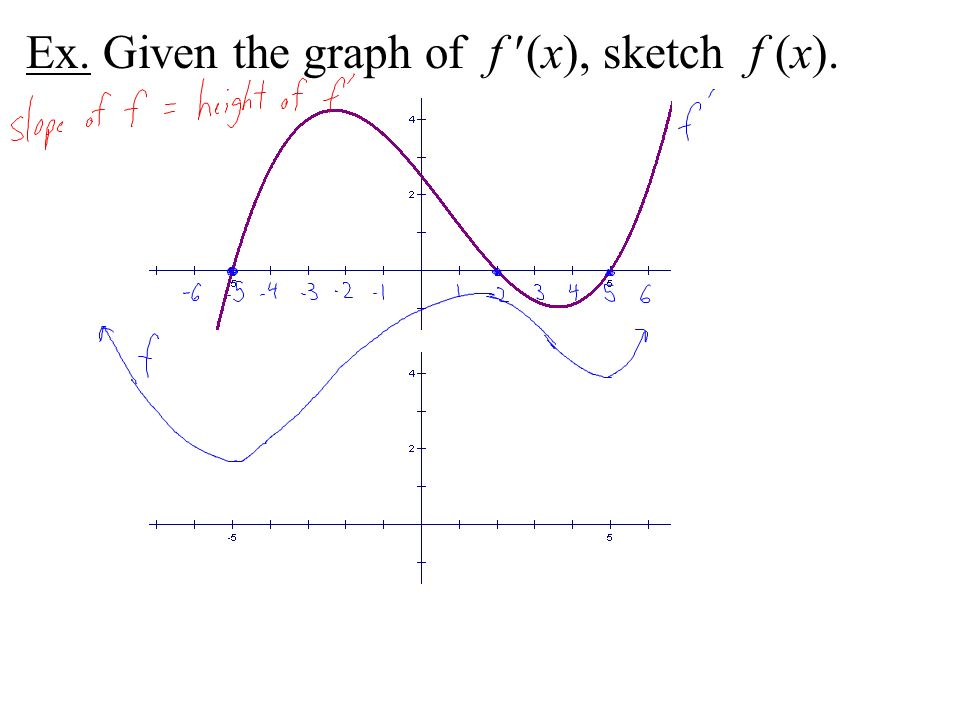 Ex. Given the graph of f (x), sketch f (x).