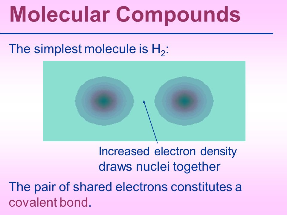 Molecular Compounds The simplest molecule is H2: