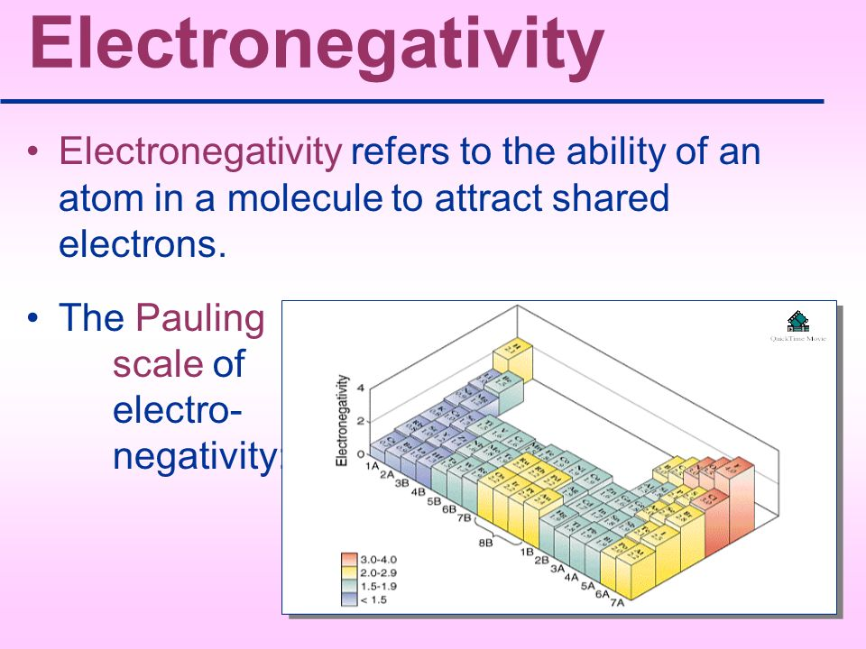 Electronegativity Electronegativity refers to the ability of an atom in a molecule to attract shared electrons.