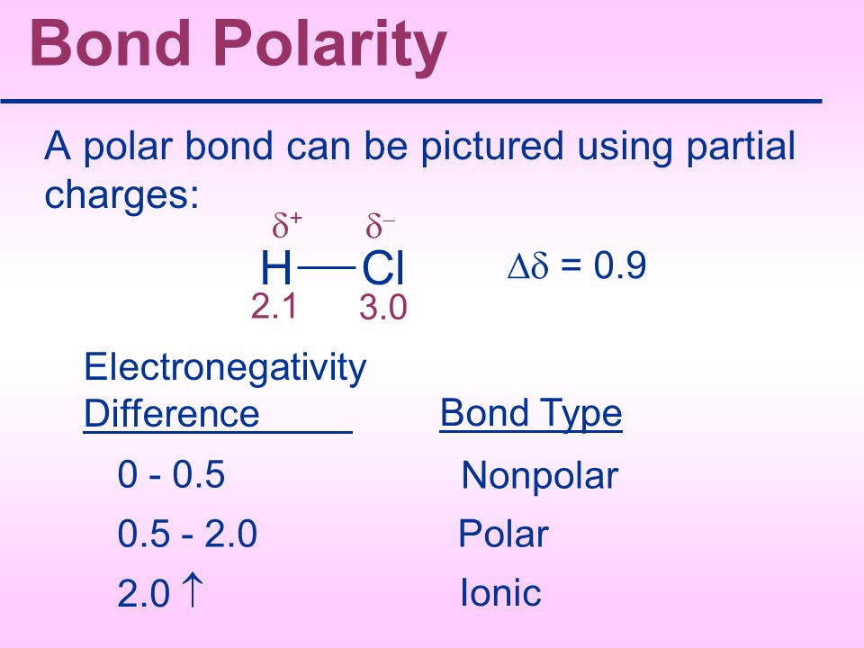 Bond Polarity H Cl A polar bond can be pictured using partial charges: