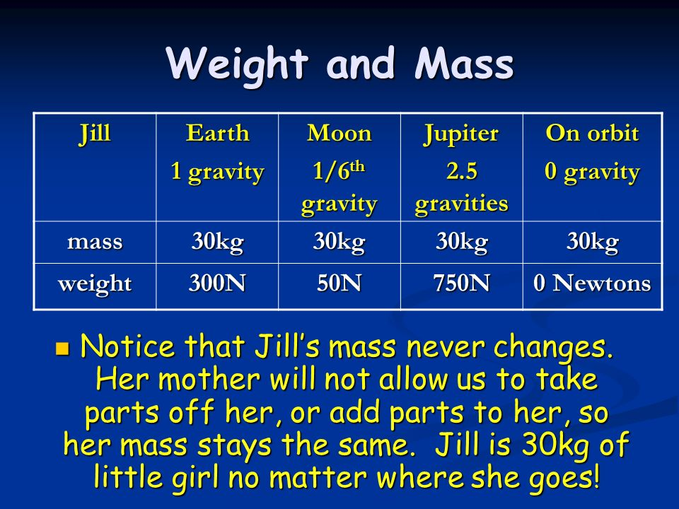 Weight and Mass Jill. Earth. 1 gravity. Moon. 1/6th gravity. Jupiter. 2.5 gravities. On orbit.