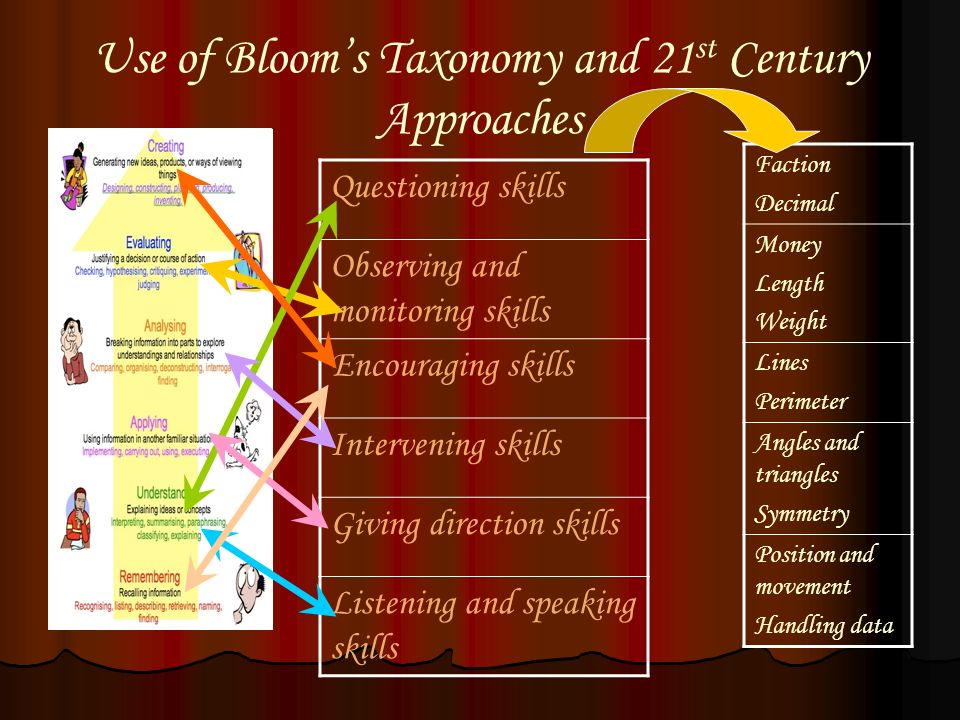 Use of Bloom's Taxonomy and 21st Century Approaches