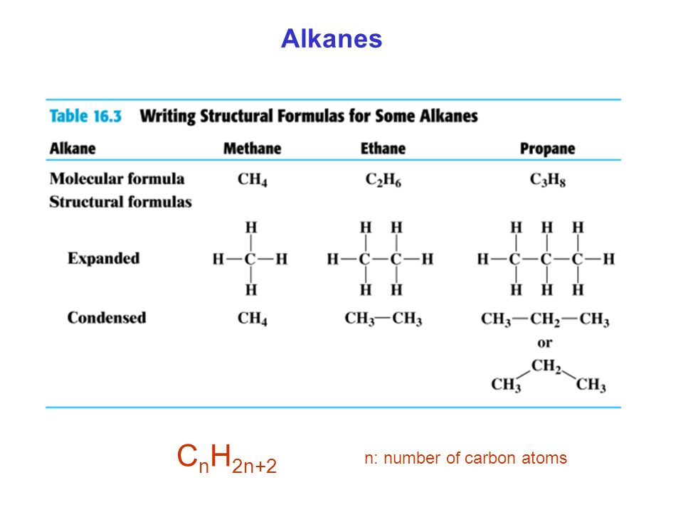 Alkanes CnH2n+2 n: number of carbon atoms