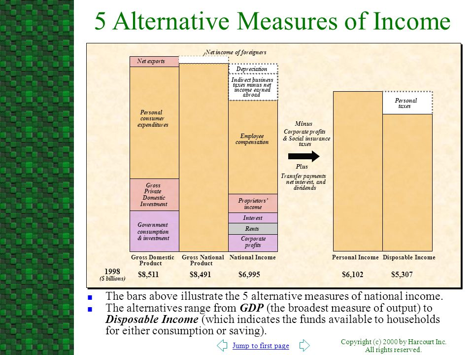 5 Alternative Measures of Income