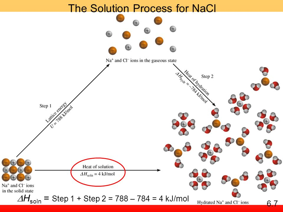 The Solution Process for NaCl