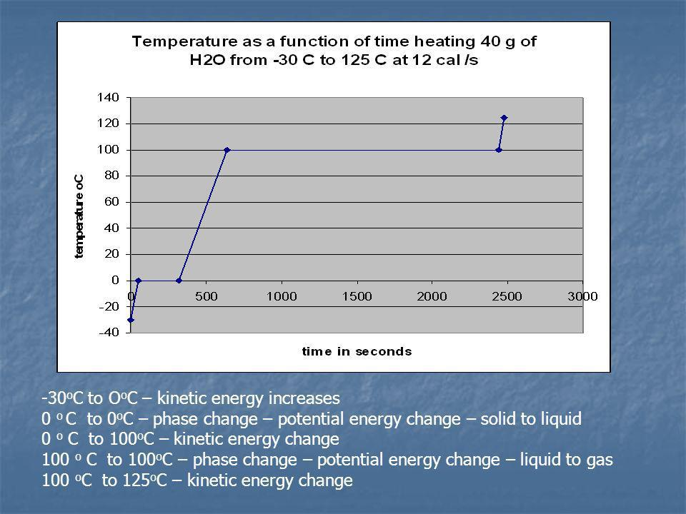 -30oC to OoC – kinetic energy increases