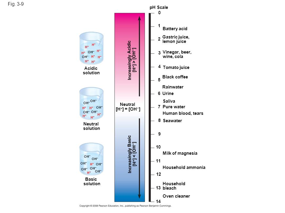 Figure 3.9 The pH scale and pH values of some aqueous solutions