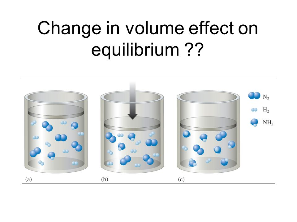 Change in volume effect on equilibrium
