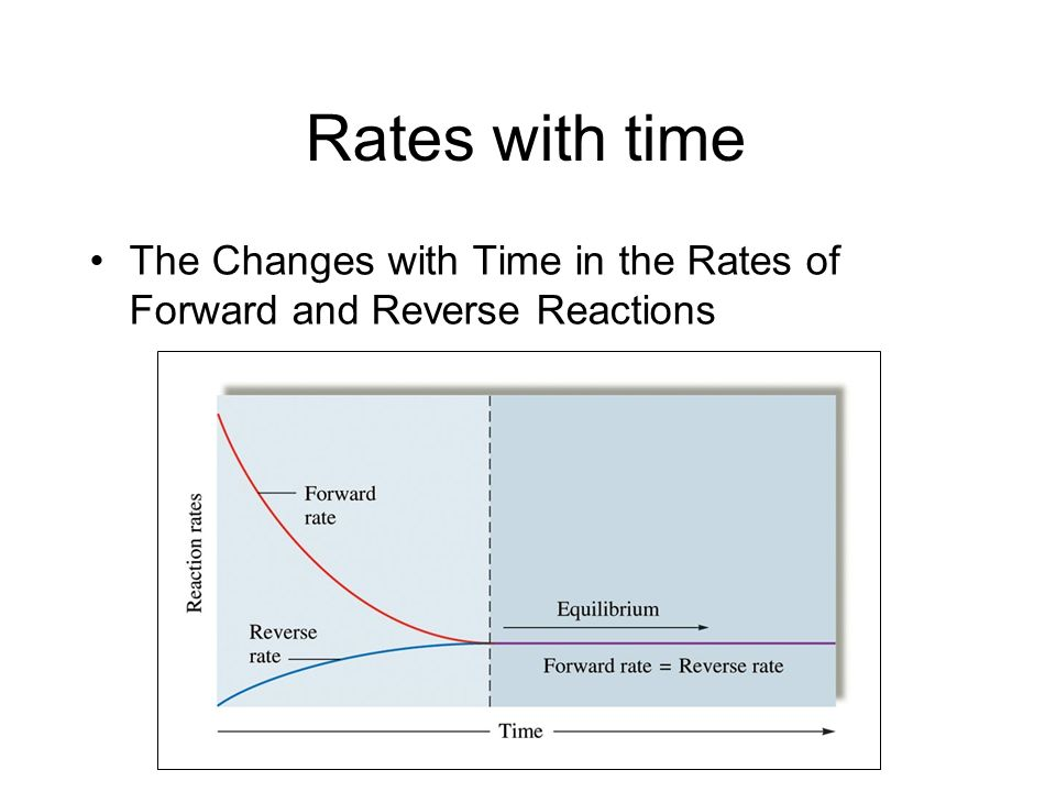 Rates with time The Changes with Time in the Rates of Forward and Reverse Reactions