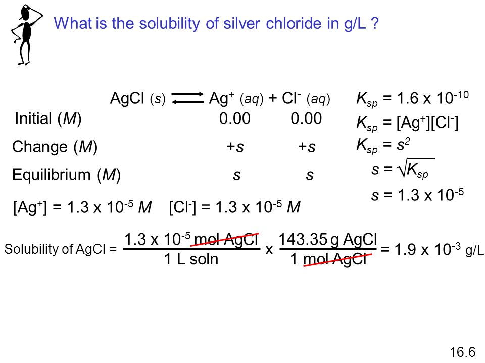  What is the solubility of silver chloride in g/L