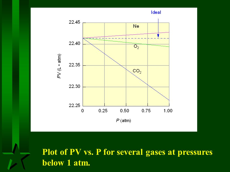 Plot of PV vs. P for several gases at pressures