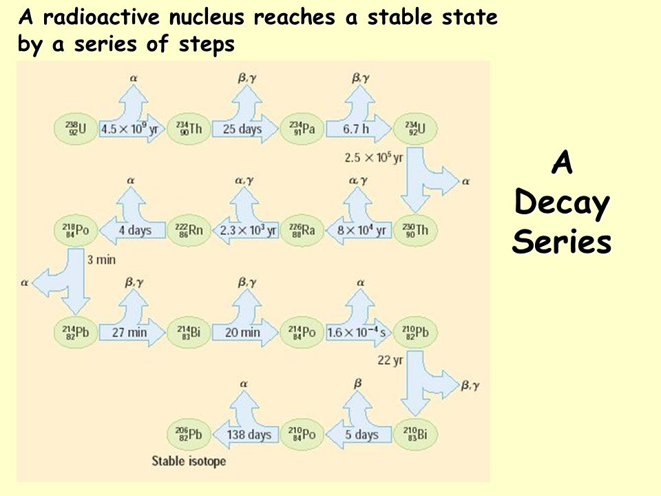 A radioactive nucleus reaches a stable state by a series of steps