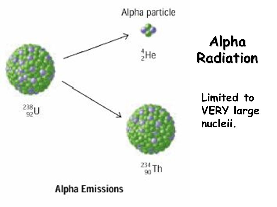 Alpha Radiation Limited to VERY large nucleii.
