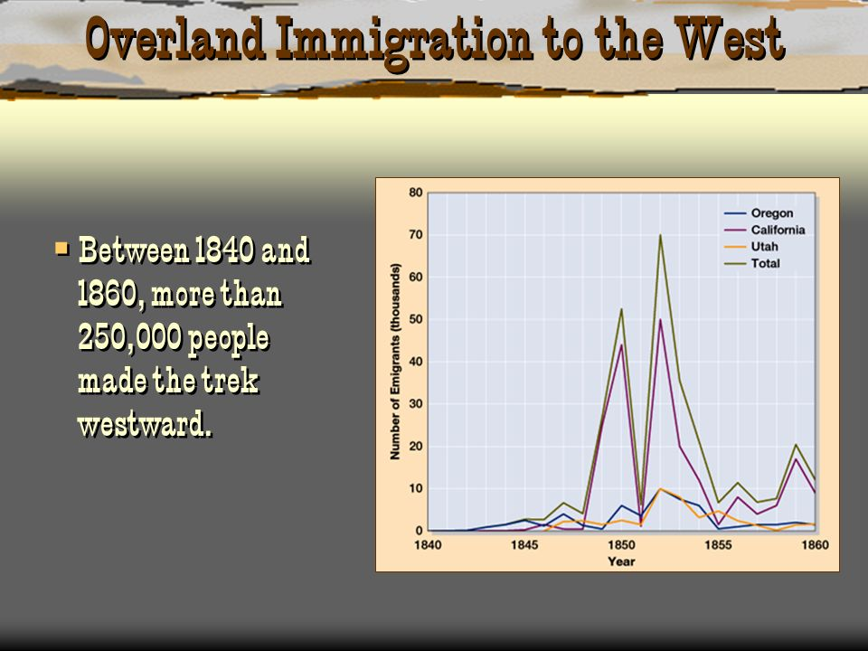 Overland Immigration to the West