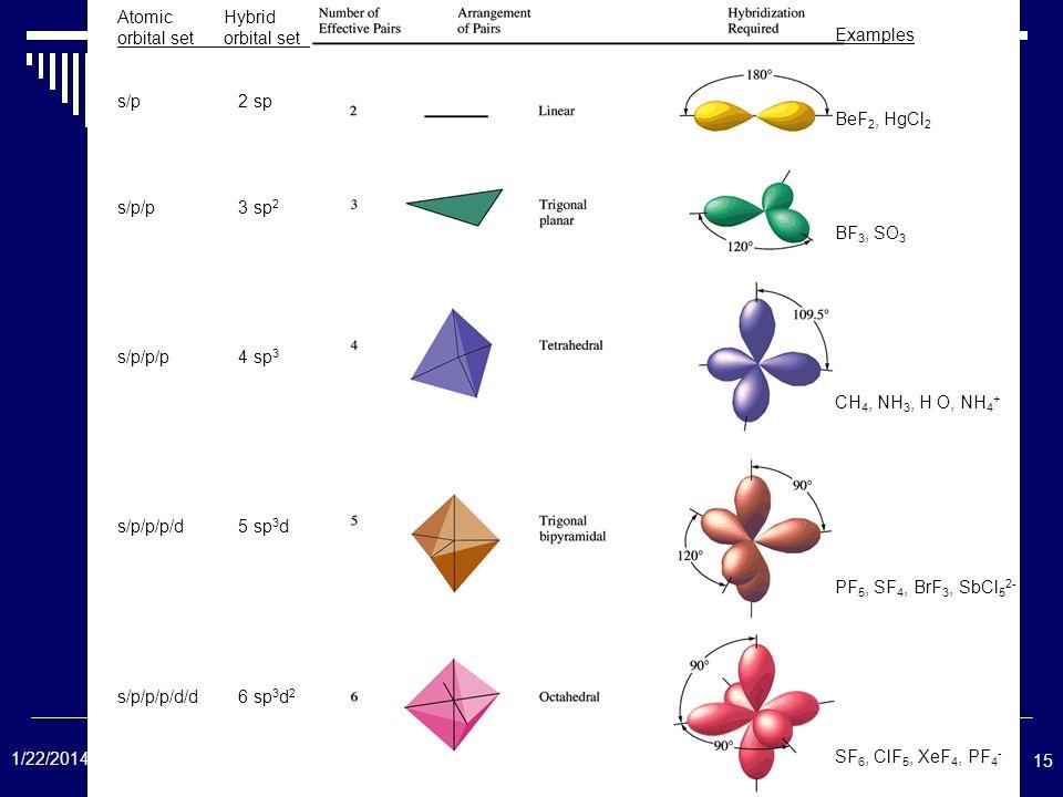 Formation Of Covalent Bonds Ppt Video Online Download