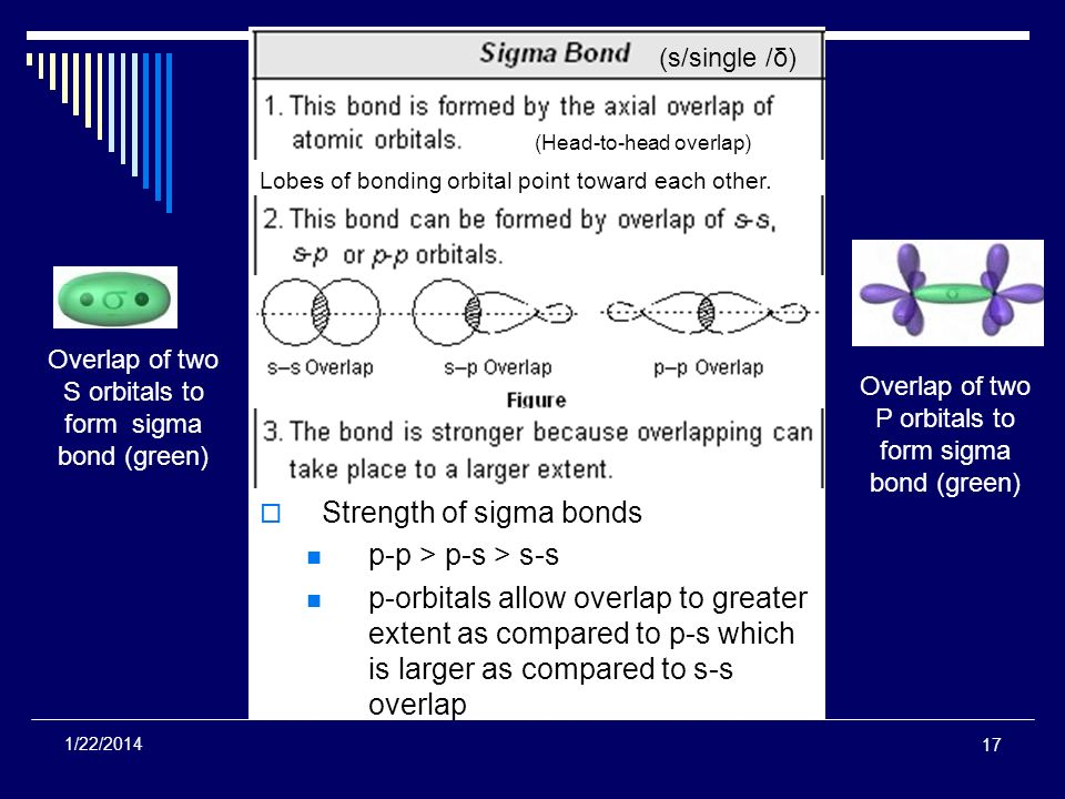 Strength of sigma bonds p-p > p-s > s-s