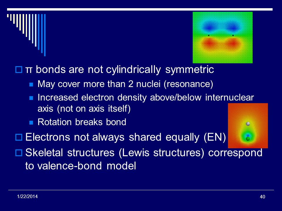 π bonds are not cylindrically symmetric