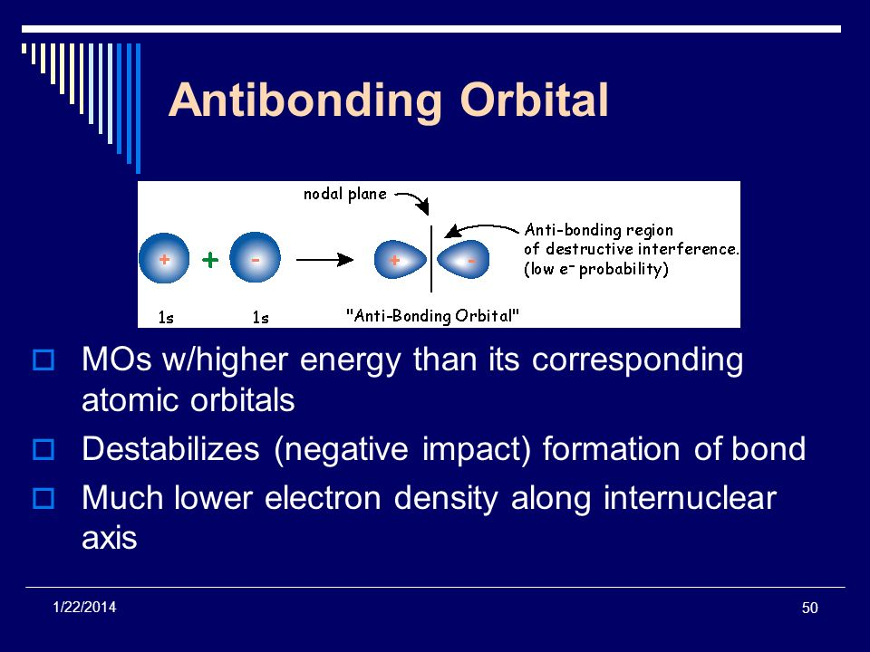 Antibonding Orbital MOs w/higher energy than its corresponding atomic orbitals. Destabilizes (negative impact) formation of bond.