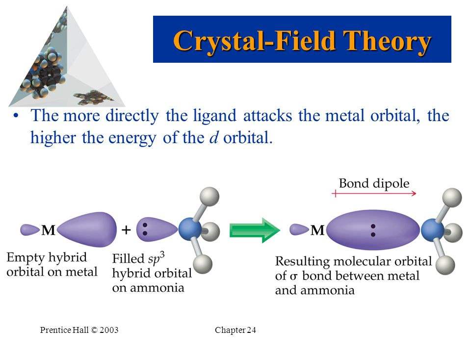 Crystal-Field Theory The more directly the ligand attacks the metal orbital, the higher the energy of the d orbital.