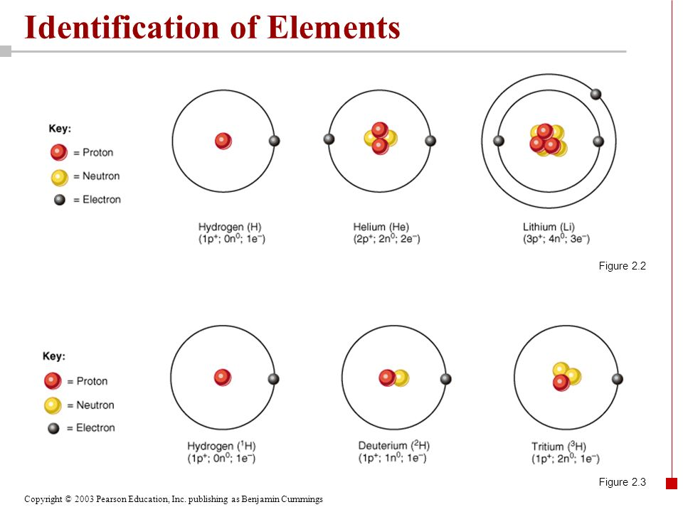 Identification of Elements