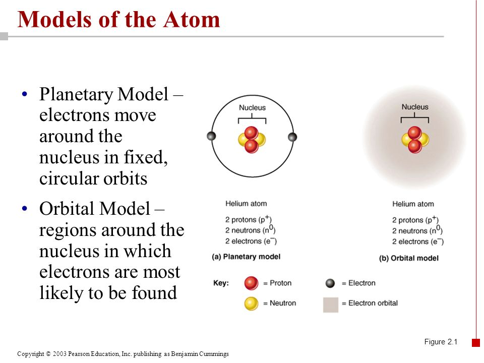 Models of the Atom Planetary Model – electrons move around the nucleus in fixed, circular orbits.
