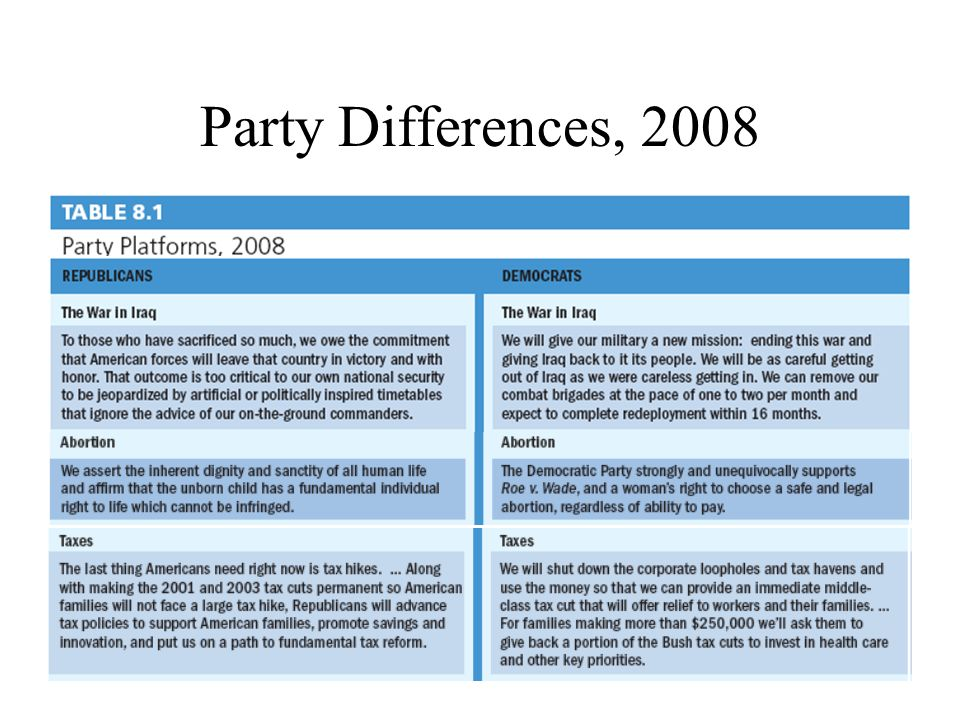Party Differences, 2008