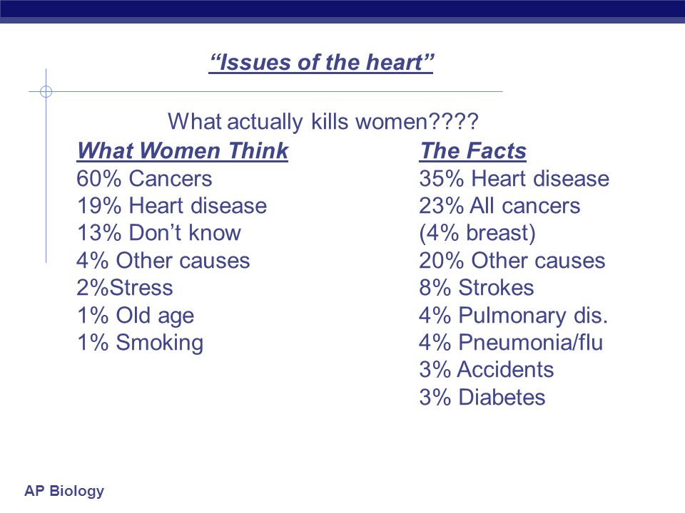 What actually kills women