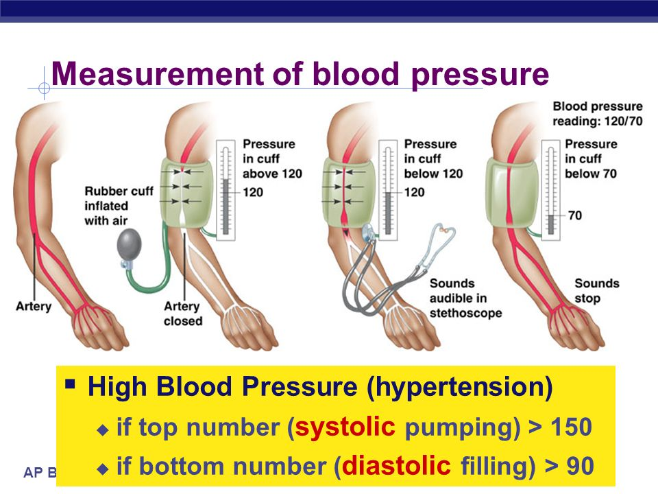 Measurement of blood pressure