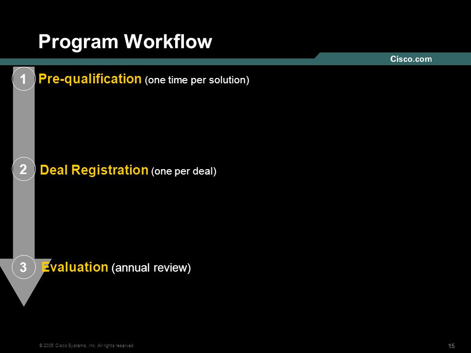 Program Workflow Pre-qualification (one time per solution) 1 2