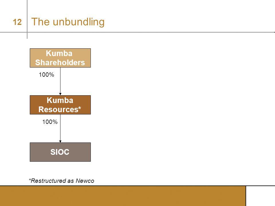 The unbundling Kumba Shareholders Kumba Resources* SIOC 100% 100%