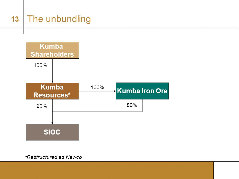The unbundling Kumba Shareholders Kumba Kumba Iron Ore Resources* SIOC