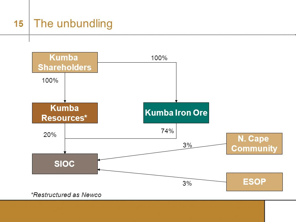 The unbundling Kumba Shareholders Kumba Kumba Iron Ore Resources*