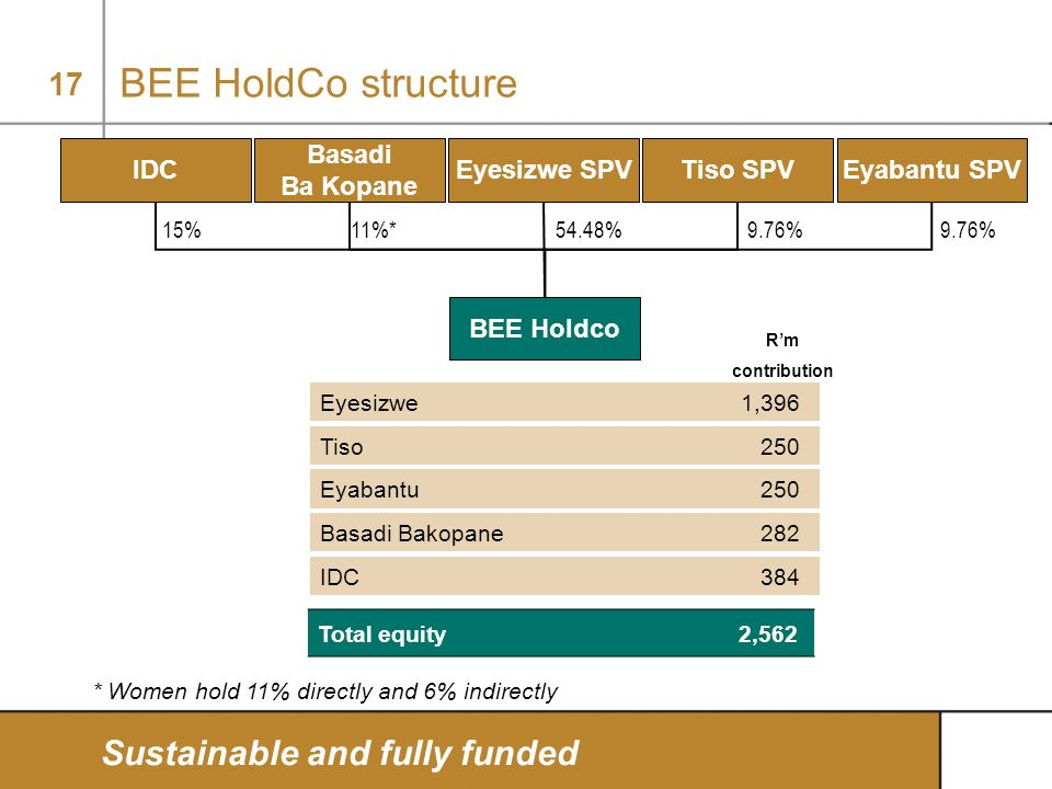 BEE HoldCo structure Sustainable and fully funded IDC Basadi Ba Kopane