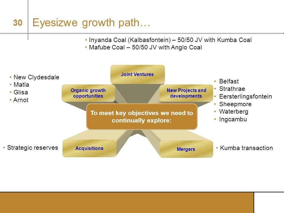Eyesizwe growth path… Inyanda Coal (Kalbasfontein) – 50/50 JV with Kumba Coal. Mafube Coal – 50/50 JV with Anglo Coal.
